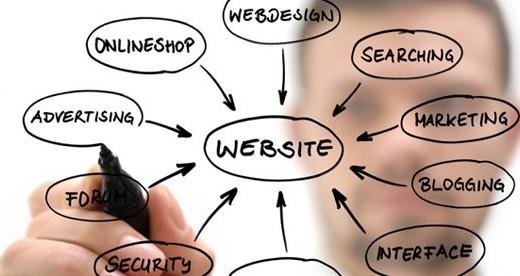 انواع طراحی وب سایت توسط شرکت تیام رایان ارتباط
